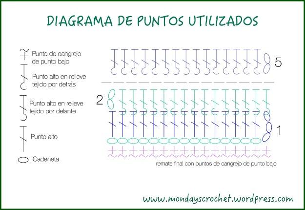 Diagrama de puntos