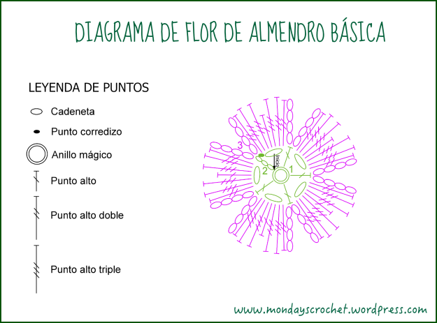 Diagrama Basica