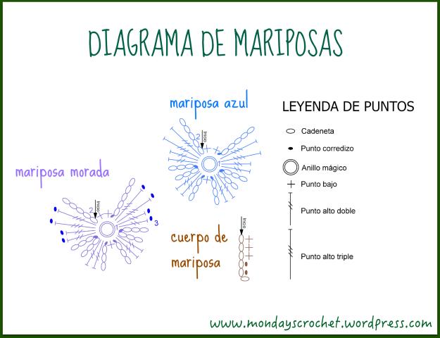Diagrama COMPLETO mariposas
