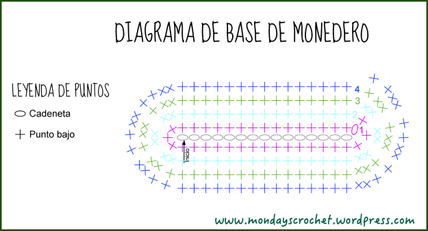 Diagrama de monedero