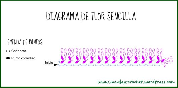 Diagrama flor sencilla