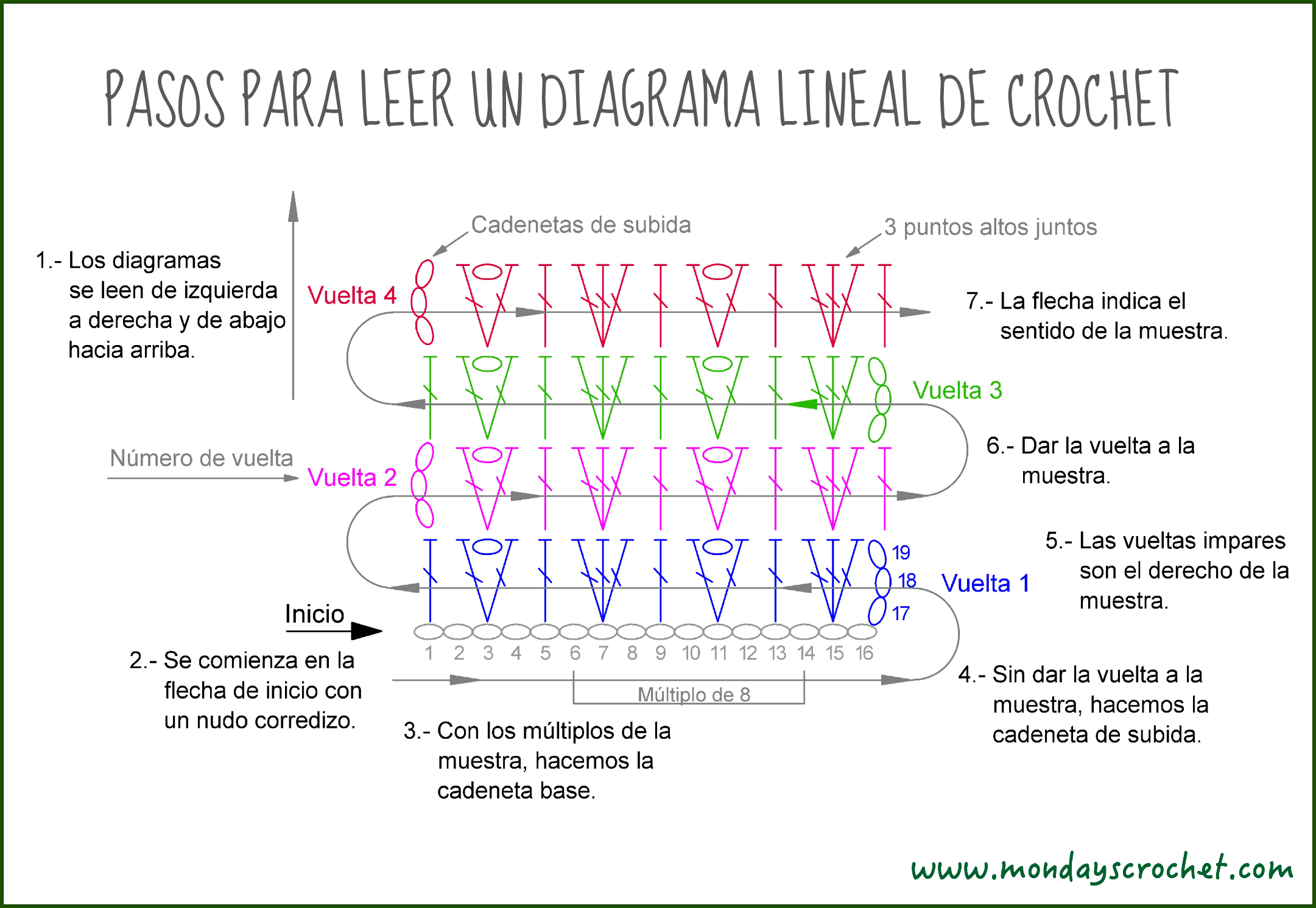 CLASE 5. CÓMO LEER UN DIAGRAMA LINEAL DE CROCHET / CLASS 5. HOW TO ...