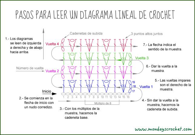 Diagrama lineal FOTO