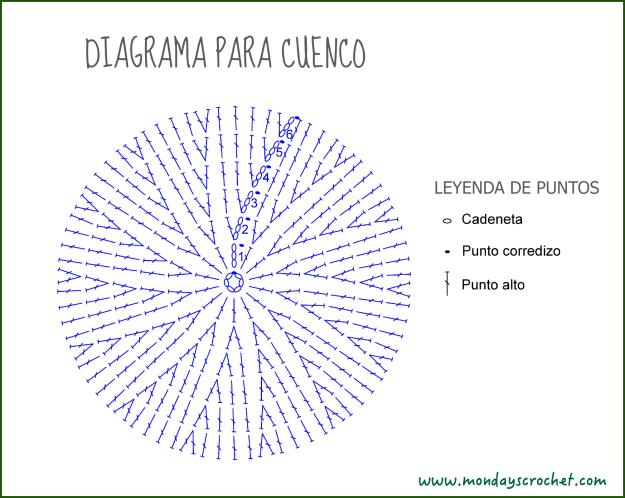 Diagrama circular cuenco definitivo