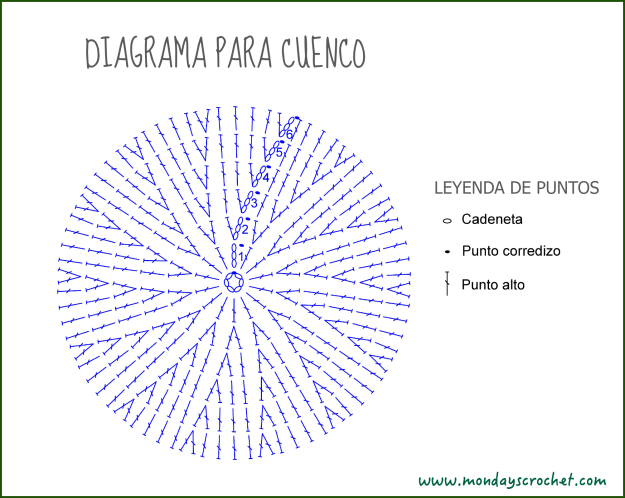 Diagrama circular cuenco definitivo