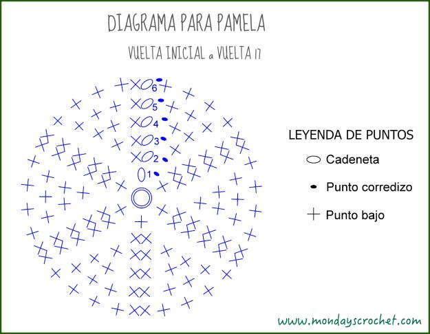 Diagrama PAMELA