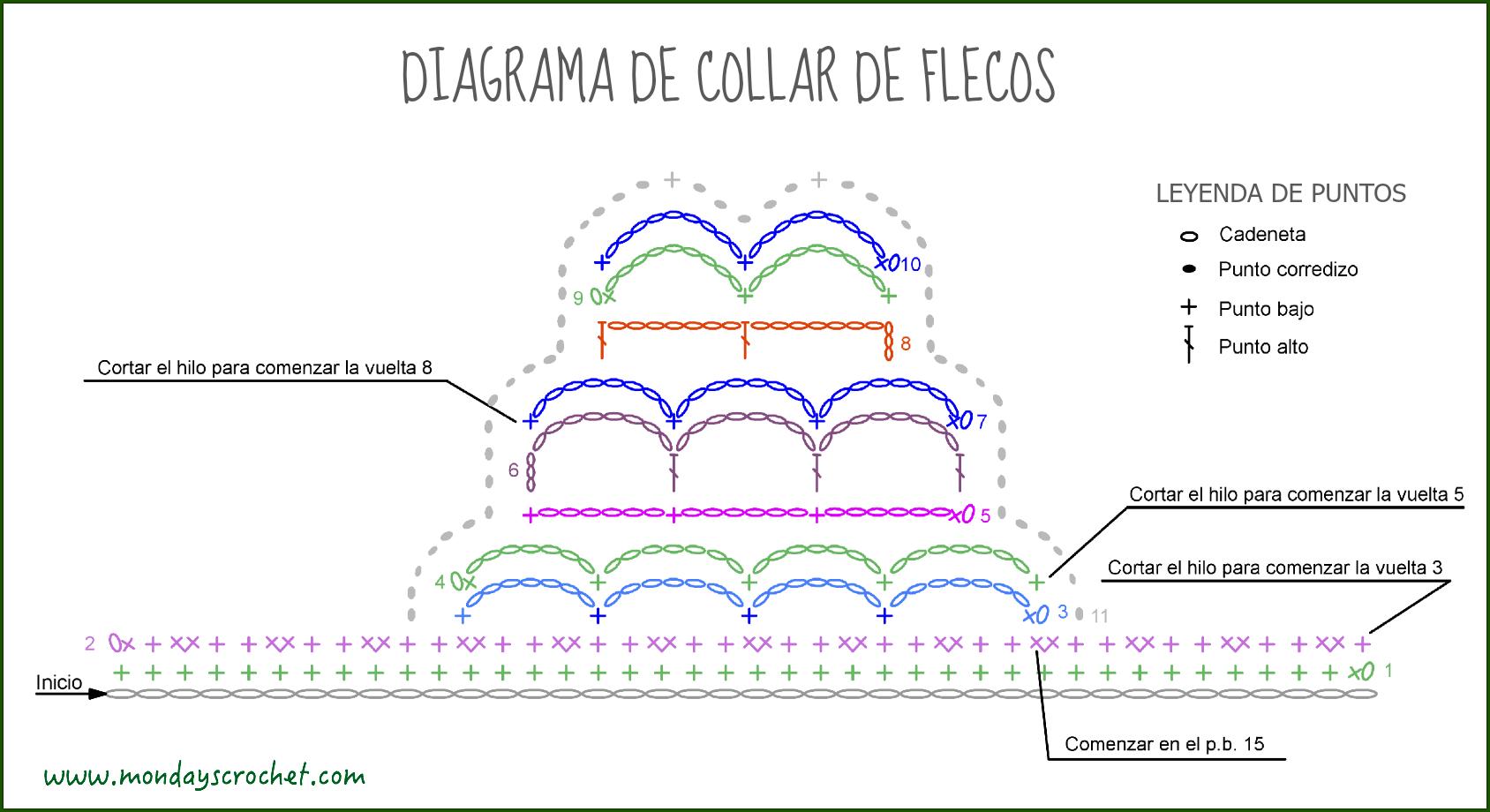 COLLAR CON FLECOS DE CROCHET / CROCHET TASSELS NECKLACE |