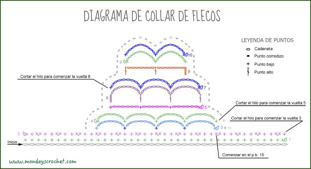 Diagrama Collar flecos