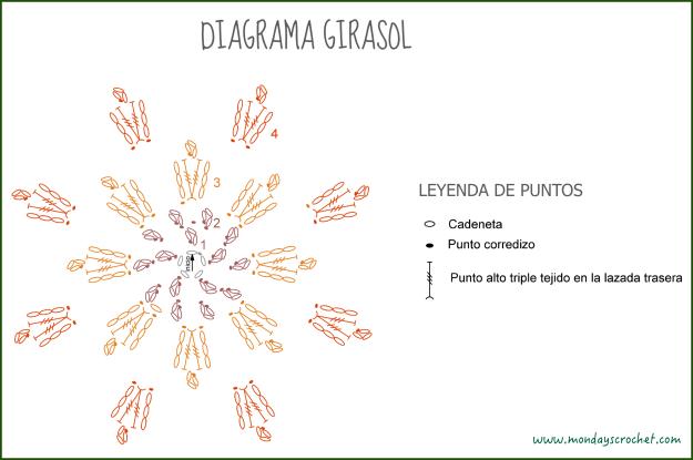 Diagrama Girasol
