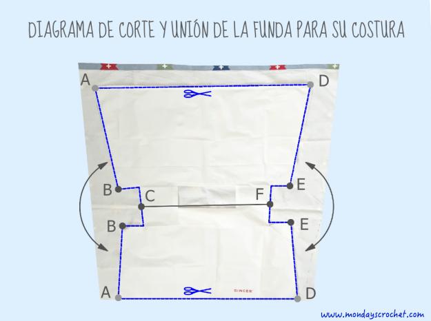 Diagrama funda