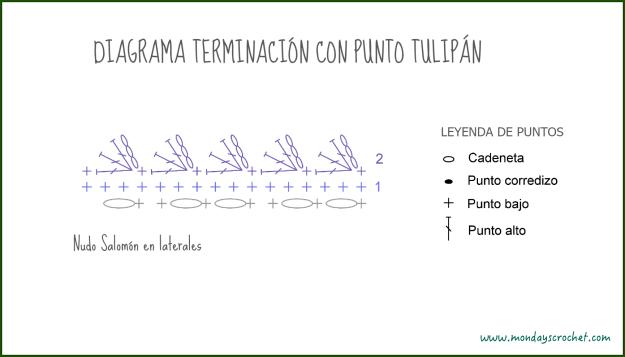 Diagrama terminación lateral