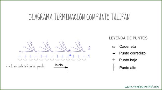 Diagrama terminación tulipán bajo