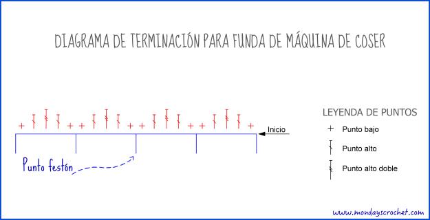 Diagrama terminación