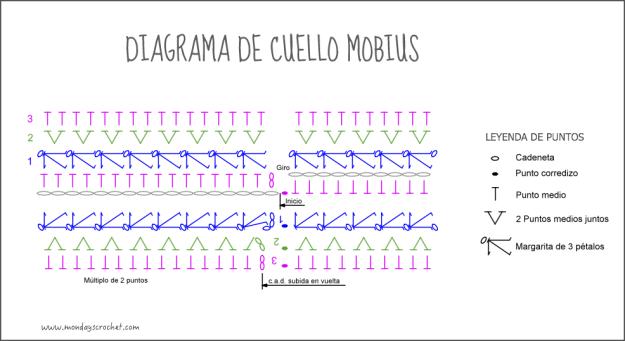 Diagrama cuello mobius