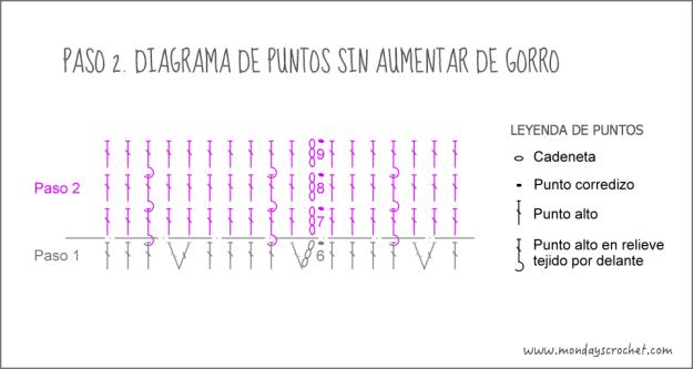 Diagrama paso 2