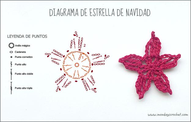 Diagrama estrella