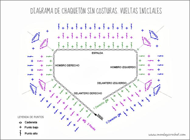Diagrama vuelta 3