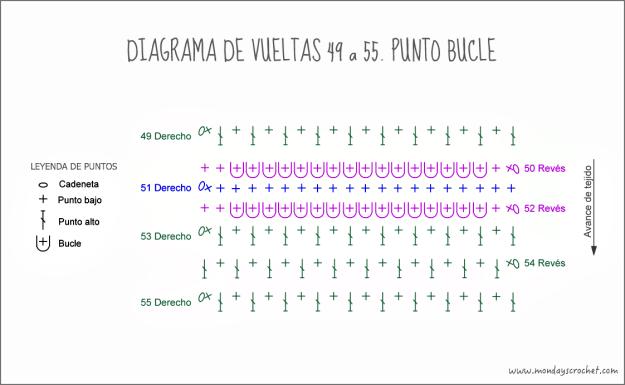 Vueltas 49 a 55