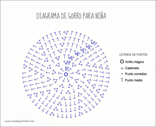 Diagrama-gorro-niña