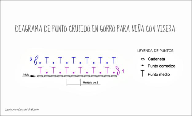 Diagrama Punto crujido