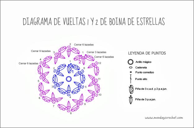 diagrama vueltas 1 y 2