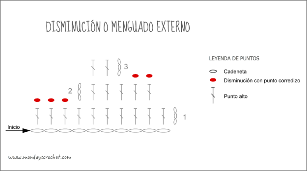 Disminucion-externo