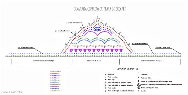 Diagrama completo Tiara