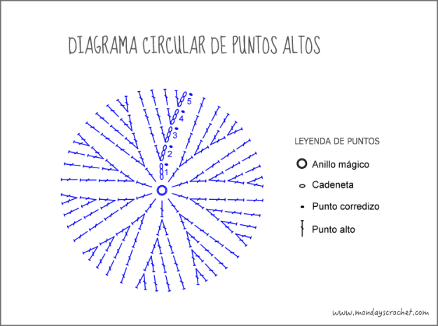 Diagrama-circular