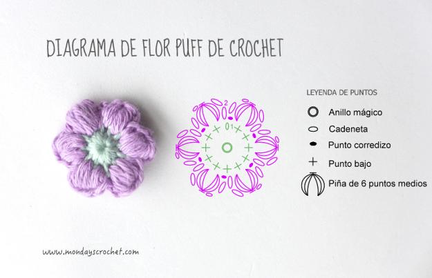 Diagrama-Flor-puff