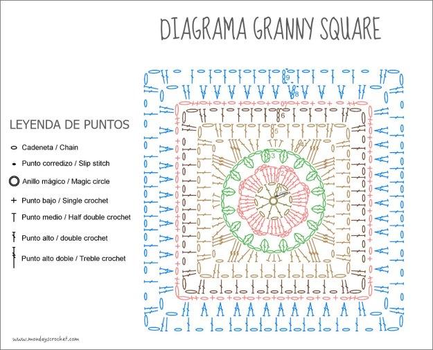 Diagrama-granny
