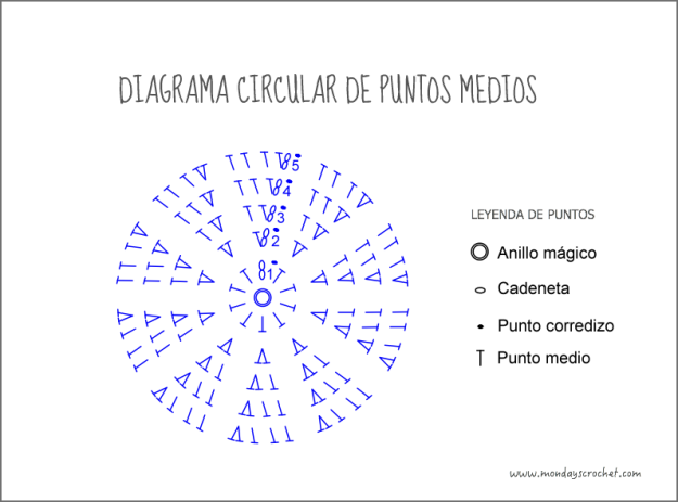 Diagrama-pm