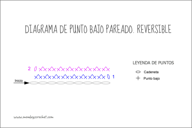 Diagrama-Punto-bajo-pareado