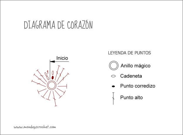 Diagrama-corazón
