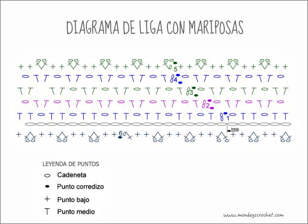 Diagrama-liga-mariposas