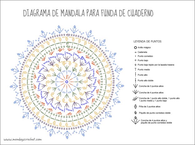 Diagrama-mandala