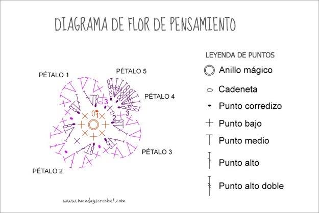 Diagrama-flor-pensamiento