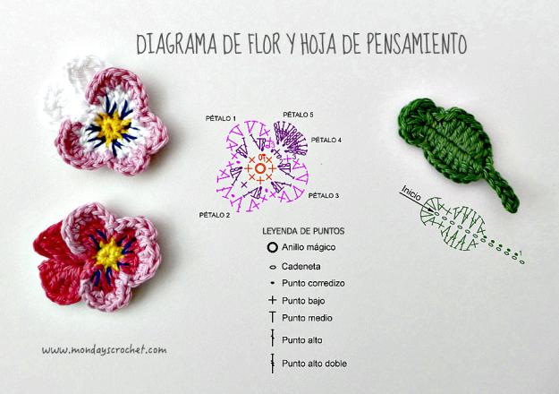 diagrama-pensamiento-crochet