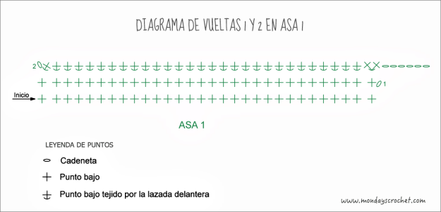 diagrama-vueltas-iniciales