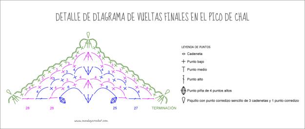 detalle-diagrama-pico