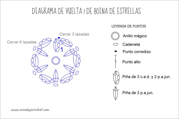 diagrama-vuelta-1