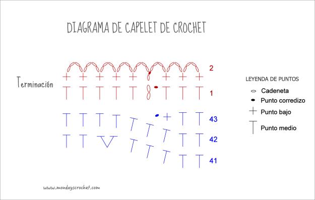 diagrama-capelet